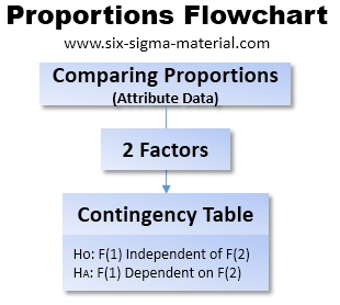 Proportions Flowchart