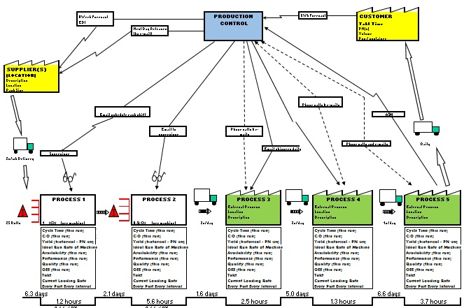 Value Stream Mapping Vsm Process Mapping