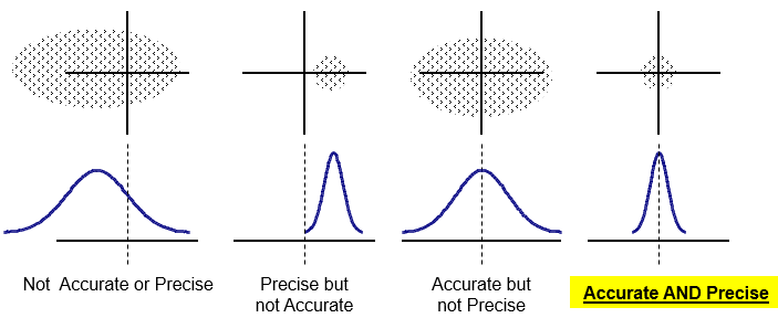 The difference between Accuracy and Precision