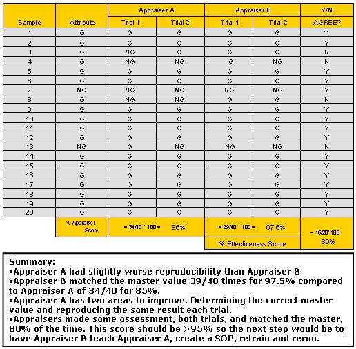 Attribute Gage R&R Evaluation