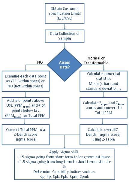Variable Data Capability Analysis Flow Chart