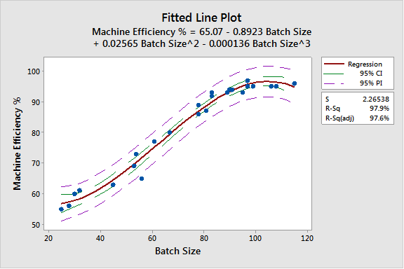 Non Linear Fitted Line Plot