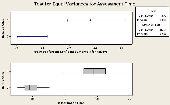 Test for Equal Variances