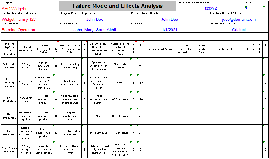 Example of a FMEA