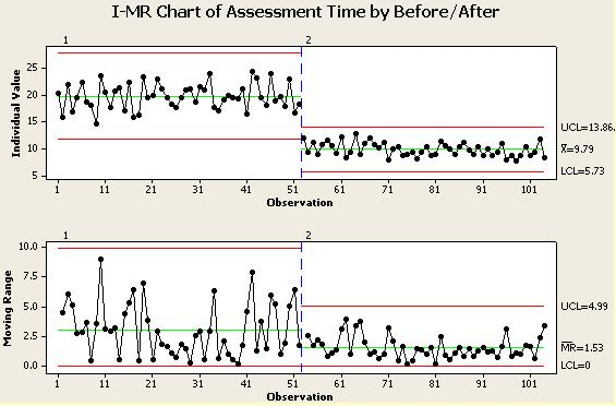 I-MR before and after chart