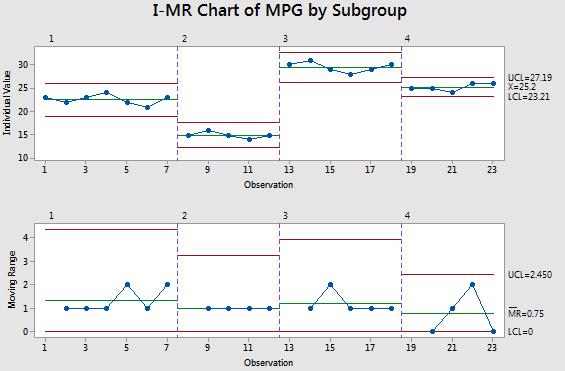 Subgroups found within Individuals data