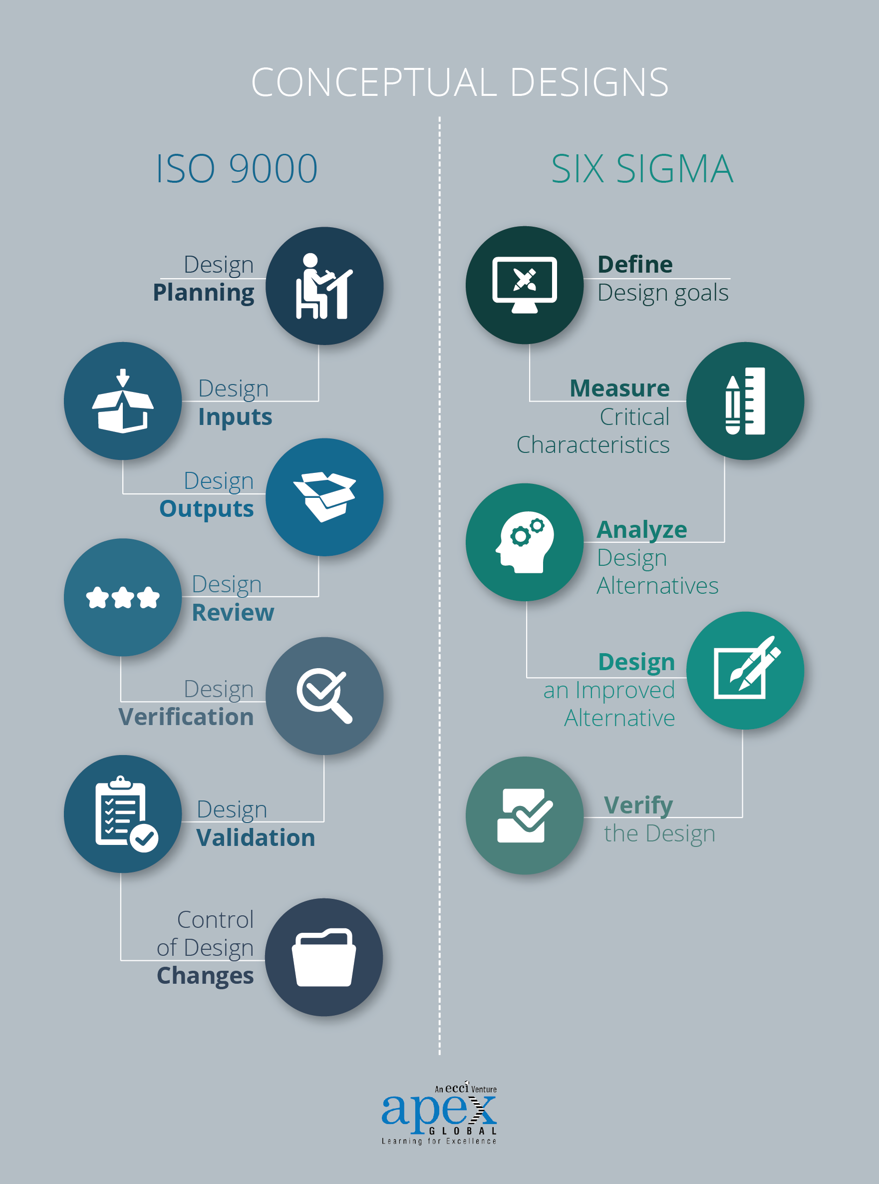 ISO 9001 compared to Six Sigma