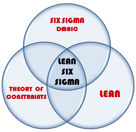 Lean Six Sigma, DMAIC, Theory of Constraints, Lean Manufacturing