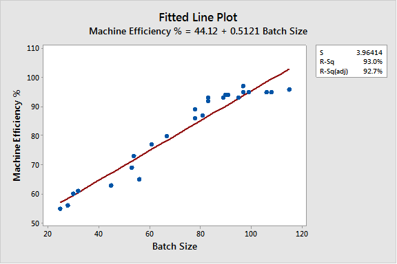 Regression and a Linear Fitted Line Plot