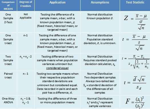 Various t-test to apply in hypothesis testing