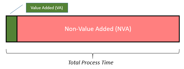 Non-Value Added Time compared to Value-Added Time