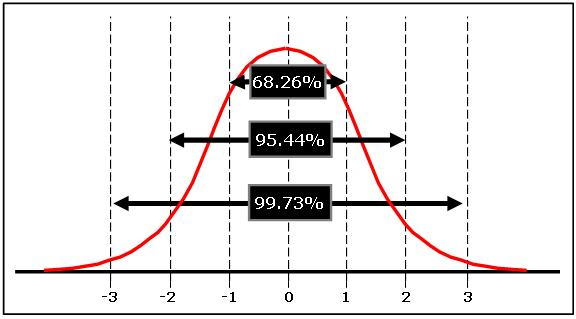 Standard Deviation of Normal Distribution
