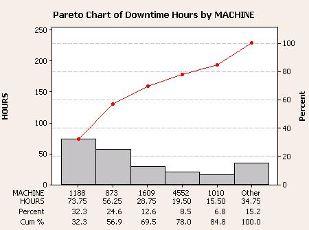Diagram Pareto Chart Y Pareto Chartdefect Ylab Error Frequency
