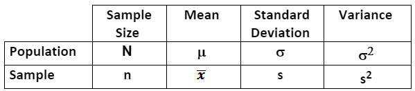 Population and Sample Notation in statistics
