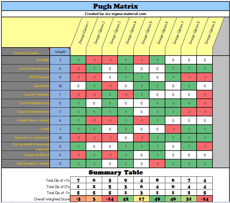 Pugh Matrix
