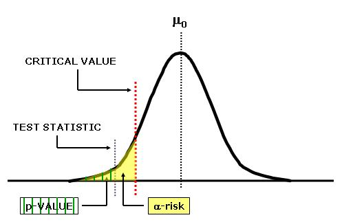 Visual depiction of P-value