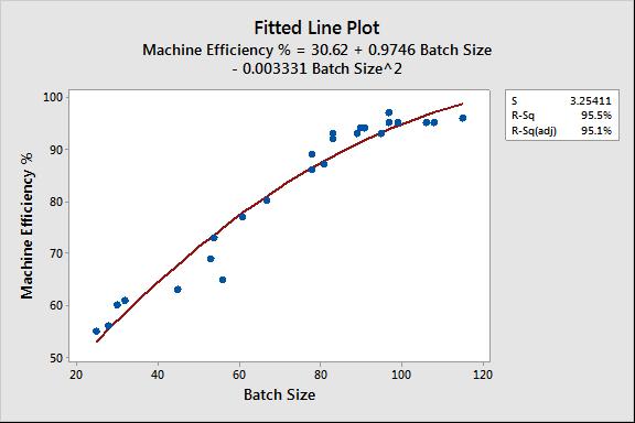Quadratic Fitted Line Plot