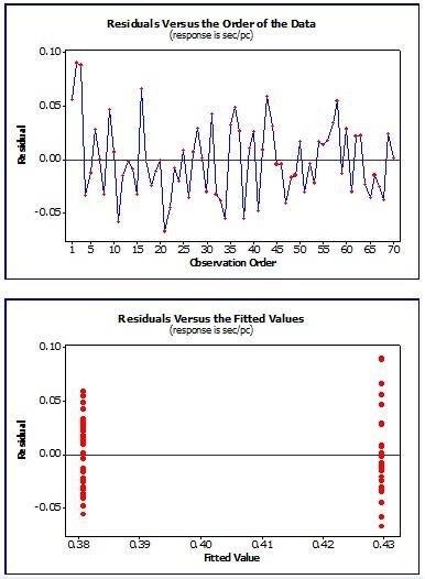 Analysis of residuals