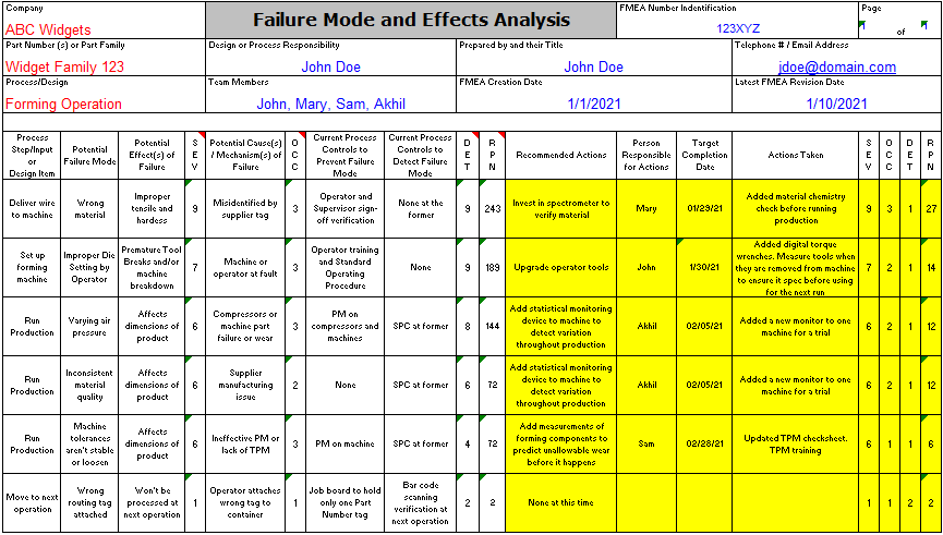 Example of a Revised FMEA