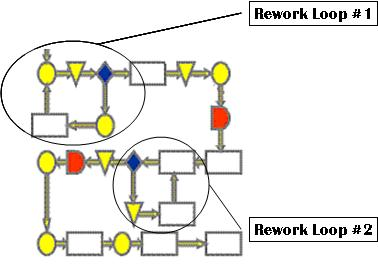 Rework Loops in a Process Map