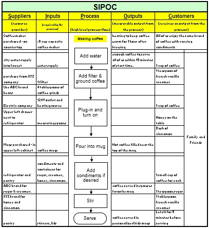 templates that can be used in a six sigma or lean improvement project
