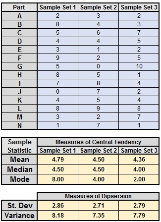 Sample Statistics in Excel