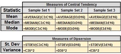 Sample statistics in Excel showing formulas