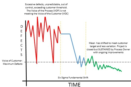 Fundamental Shift. Six Sigma Breakthrough. Six Sigma Process. Six Sigma Explained.