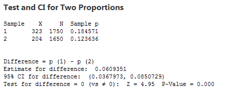 Two Proportions Test in Minitab