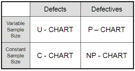 Discrete and Attribute Control Charts