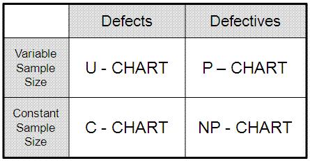 Discrete and Attribute Control Charts
