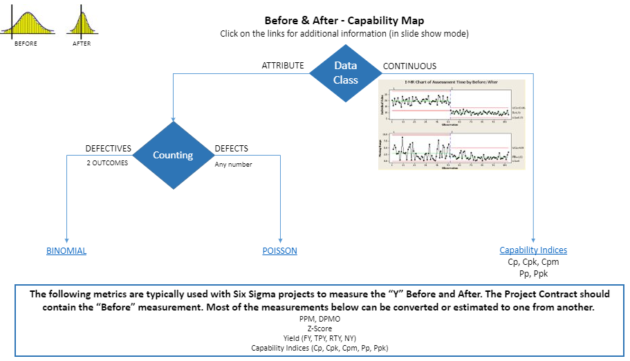 Before and After Capability Map for a Six Sigma project