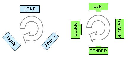 Cage cell with one operator and >1 type of equipment