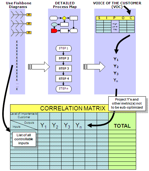 Linkage to the Correlation Matrix