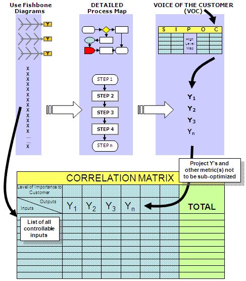 Linkage to the Correlation Matrix