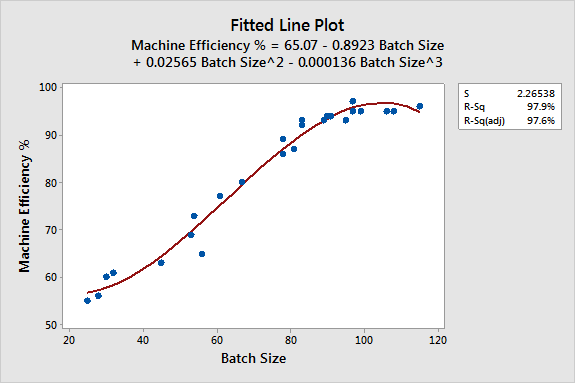 Cubic Fitted Line Plot