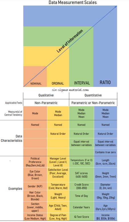 Data Classification, Data Measurement Scales. Ratio, Interval, Ordinal, Nominal Data.
