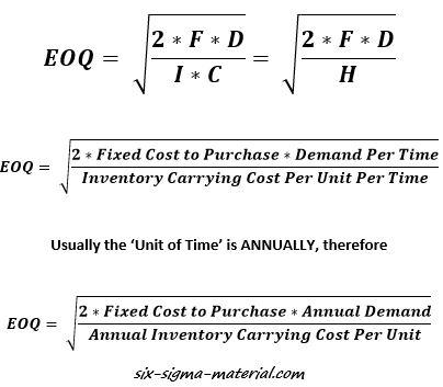 EOQ, Economic Order Quantity, ELS, Economic Lot Size