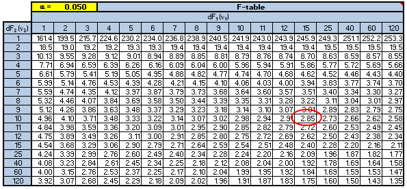 F test for F table 99 confidence