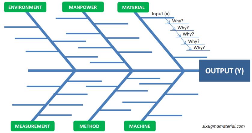 Fishbone Diagram, Ishakawa Diagram, Cause-Effect Diagram