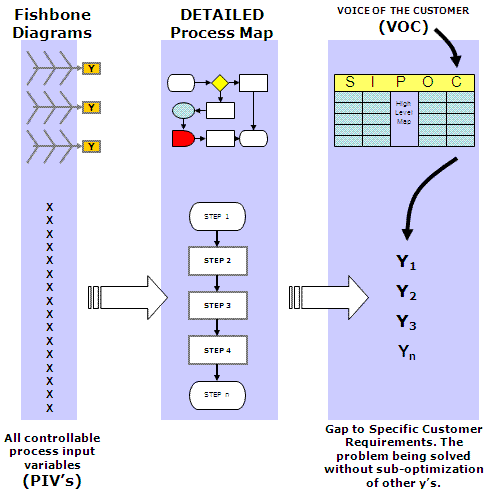 Showing the linkage of Fishbone Diagrams