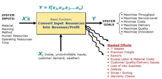 Goal of Six Sigma