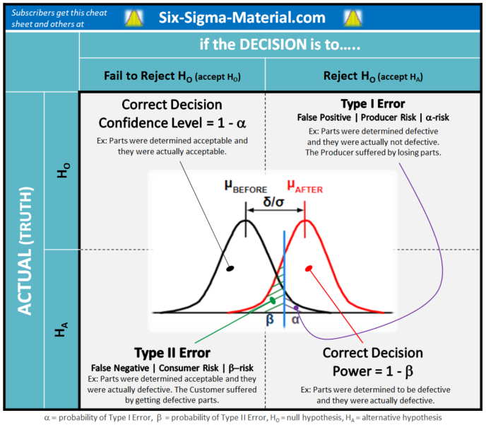 Hypothesis Test Decision Tree. Explaining Type I and Type II Error with examples