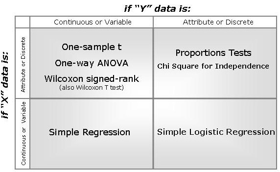 Hypothesis Test Matrix 1 Y and 1 X