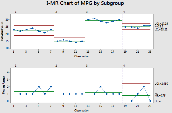 I-MR Chart with subgroups