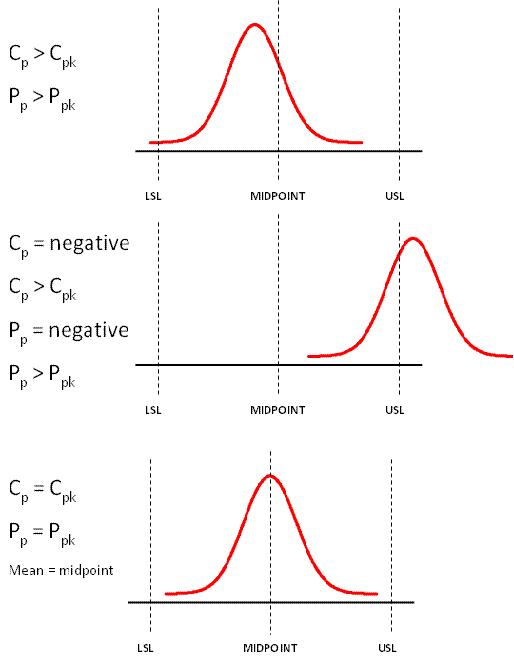 Capability Indice Relationship