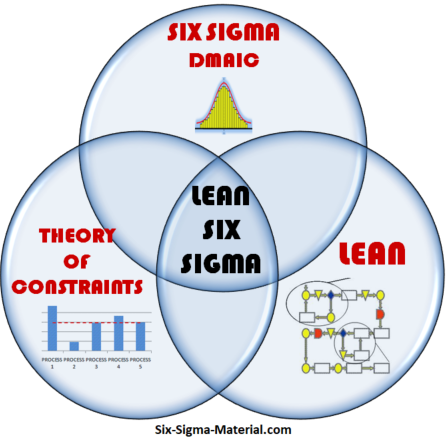 Lean Six Sigma, DMAIC, Theory of Constraints, and Lean Manufacturing