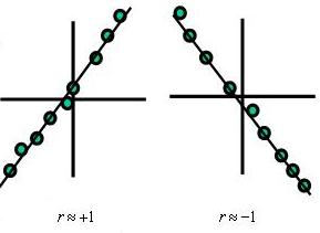 Strong Linear Correlation Examples
