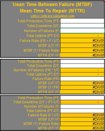 MTTR and MTBF Calculator