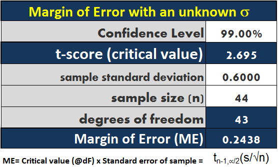 Margin of Error Calculator